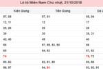 Dự đoán KQXSMN 22/10/2018 – Dự đoán kết quả xổ số miền Nam hôm nay ngày 22/10/2018
