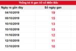 Dự đoán KQXSMB 24/10/2019 – Dự đoán kết quả xổ số miền Bắc hôm nay ngày 24/10/2019