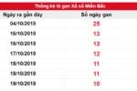Dự đoán KQXSMB 30/10/2019 – Dự đoán kết quả xổ số miền Bắc hôm nay ngày 30/10/2019