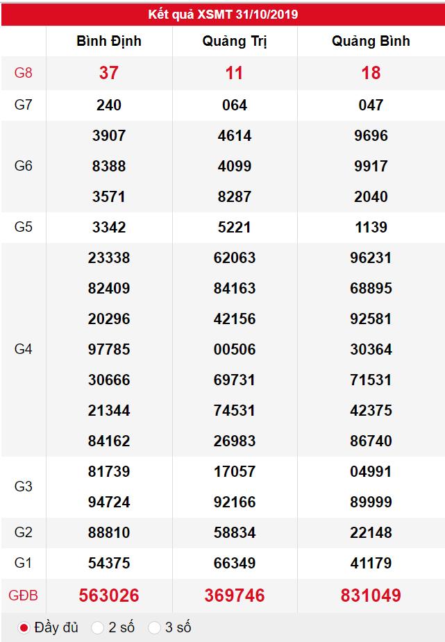 XSMT ngày 31/10 có tỉ lệ trúng lớn