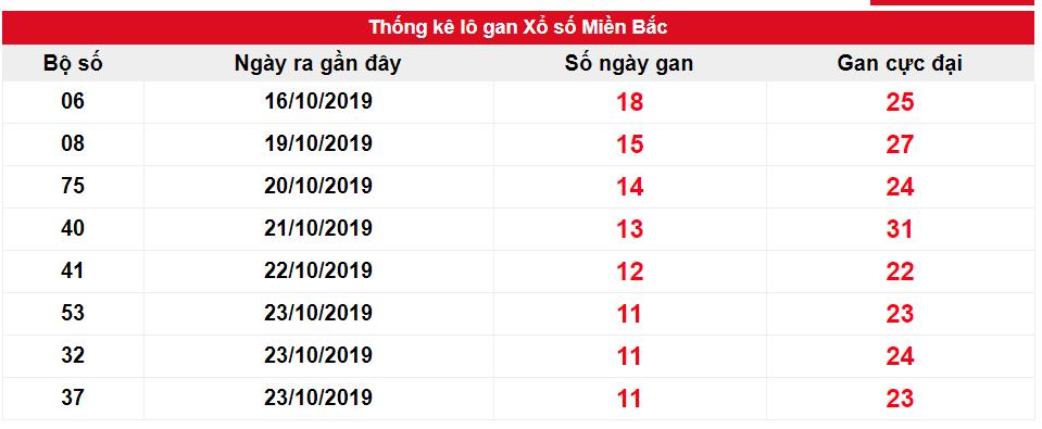 Kết quả gan XSMB biên độ 10